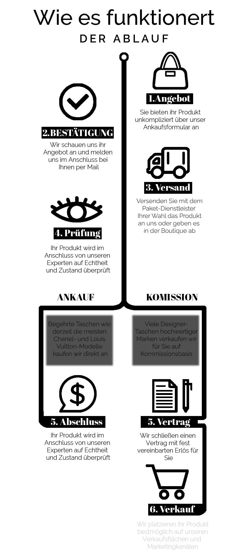 EM CHANGE Infografik Ankauf